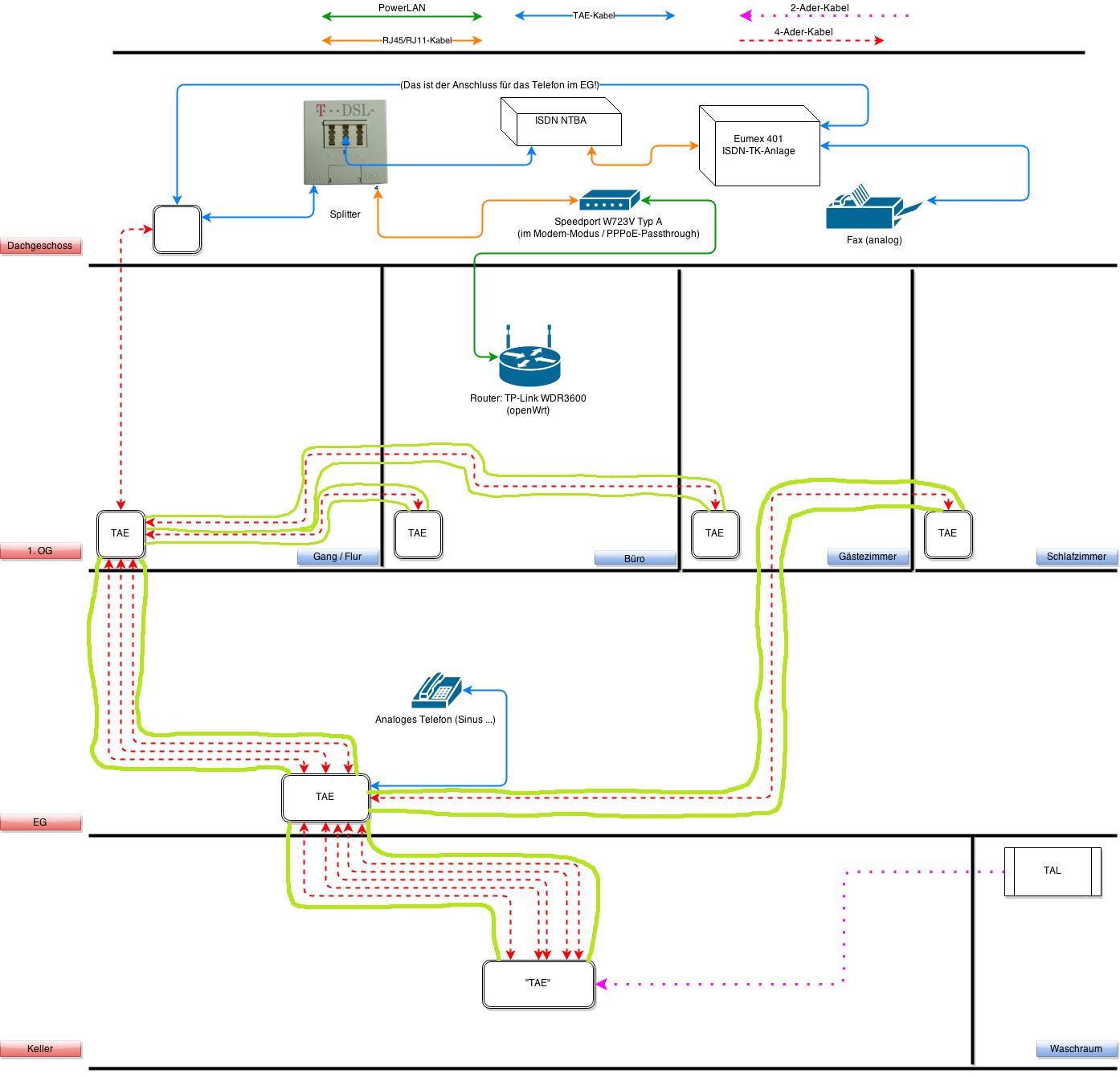 Ziemlich Haus Telefon Schaltplan Bilder - Der Schaltplan ...