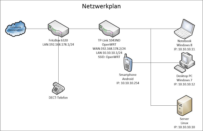 Atemberaubend Heim Verdrahtetes Netzwerkdiagramm Fotos - Schaltplan ...