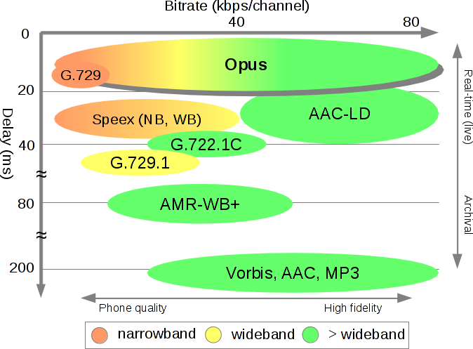Opus_bitrate+latency_comparison.png