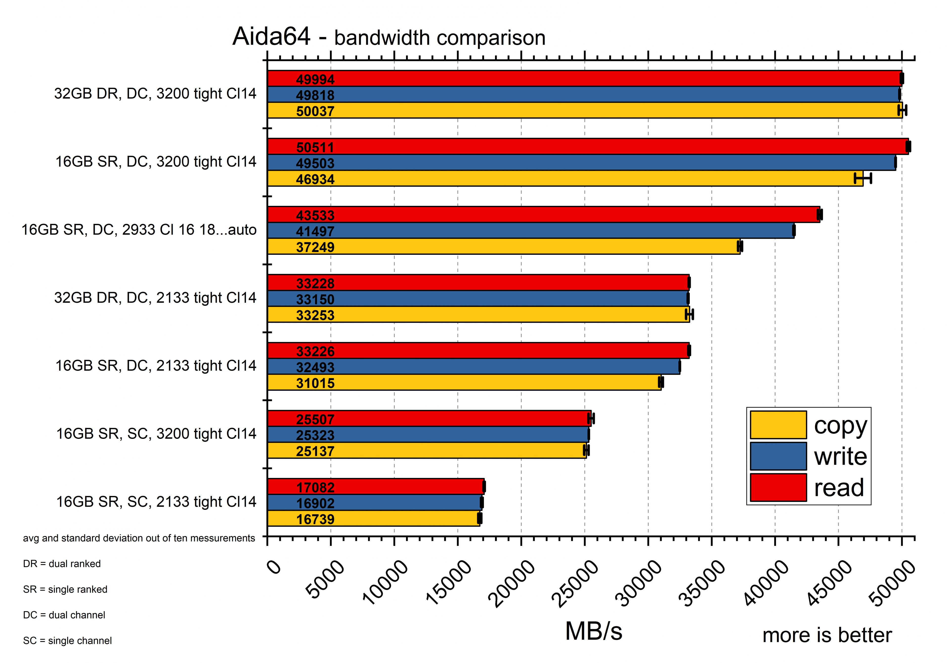 Wie funktioniert RAM-Speicher? » ADMIN-Magazin