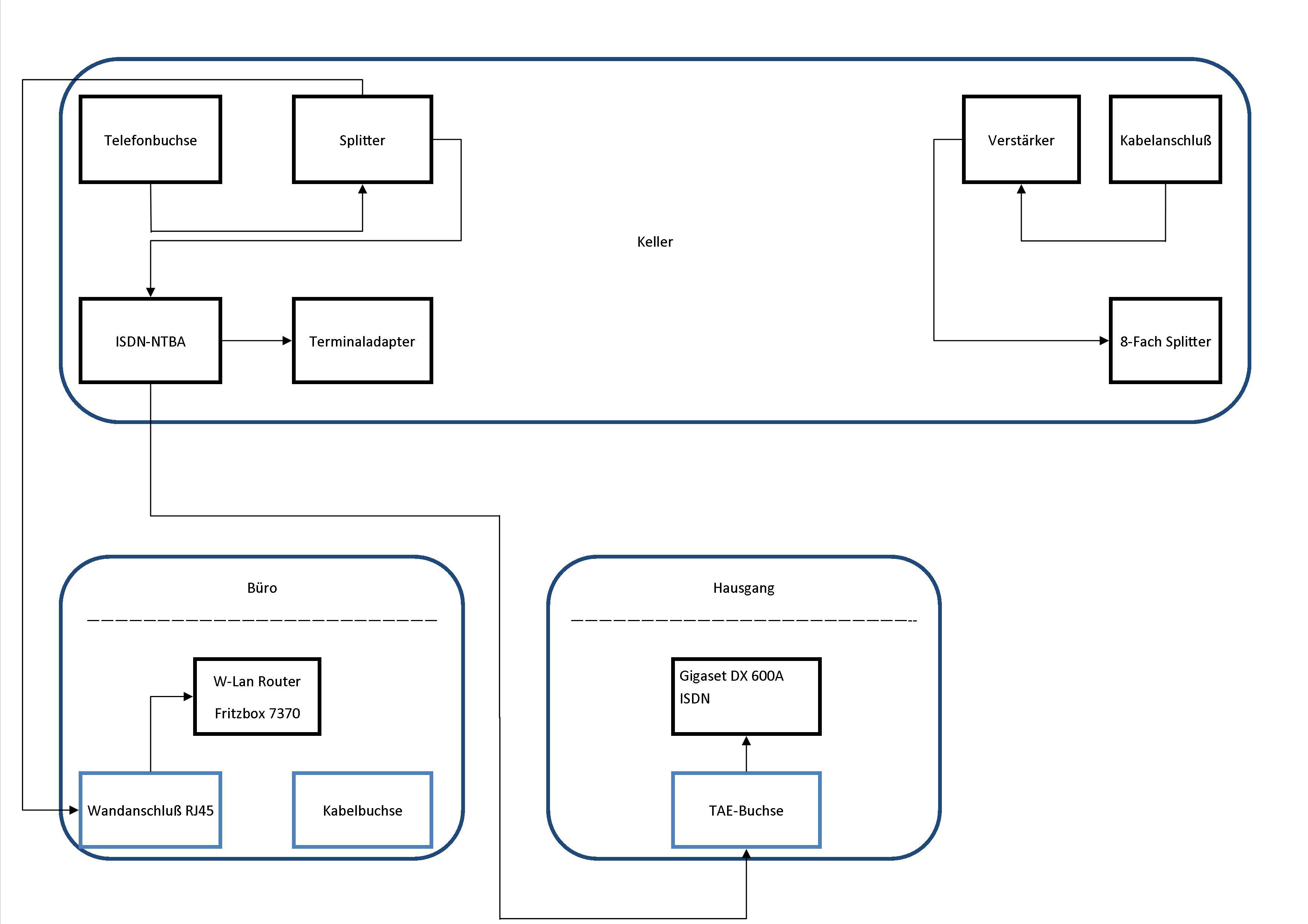 Ausgezeichnet Verdrahtung Ihres Kellers Bilder - Schaltplan Serie ...