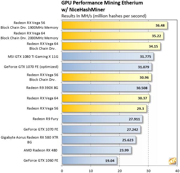 Klicke auf die Grafik für eine größere Ansicht  Name:Radeon-RX-Vega-Blockchain-Driver-Ethereum-Hashrate.png Hits:3309 Größe:34,1 KB ID:637998