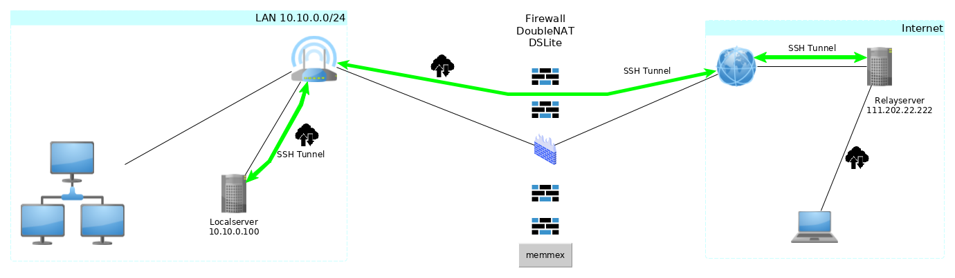 Netzwerkschema