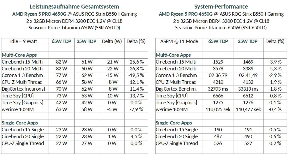 Ryzen 4650G 65W vs. 35W.png