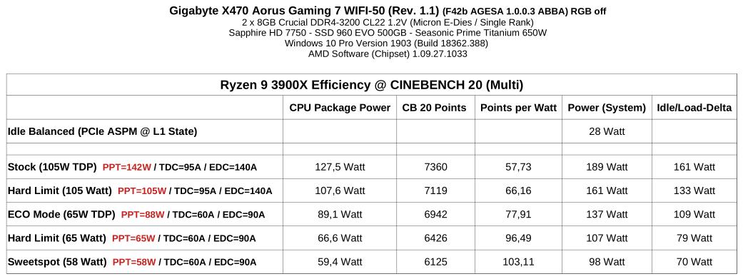 Ryzen 9 3900X Effizienz in CB20.png