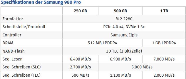 Screenshot_2020-08-31 Samsung 980 Pro PCIe-4 0-SSD mit 7 GB s, 1 Mio IOPS und TLC.png
