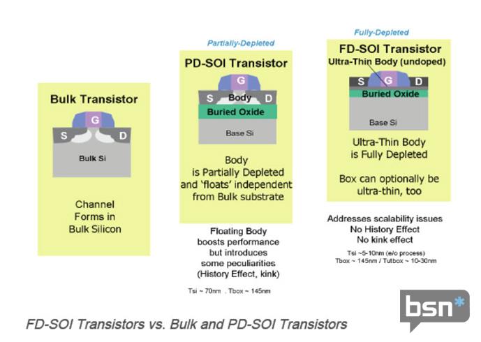Klicke auf die Grafik für eine größere Ansicht  Name:Soitec-2-Bulk-PD-FD-steps_6.jpg Hits:84 Größe:71,2 KB ID:313106