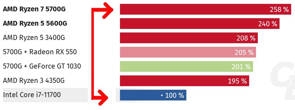 Spieleleistung Cezanne vs. Intel.png