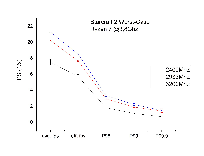 Ryzen/AM4 Ram Erfahrungsbericht mit Agesa 1 0 0 6 | ComputerBase Forum
