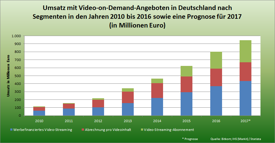 Statistik-Umsatz-mit-Video-on-Demand-Angeboten-in-Deutschland.png