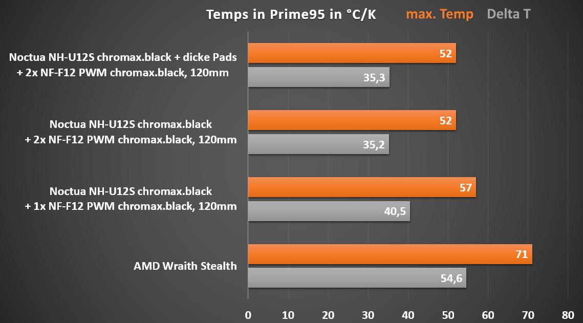 Temps Prime95.png