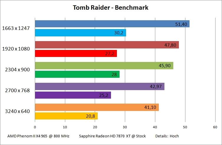 tomb-raider-benchmark-jpg.428065