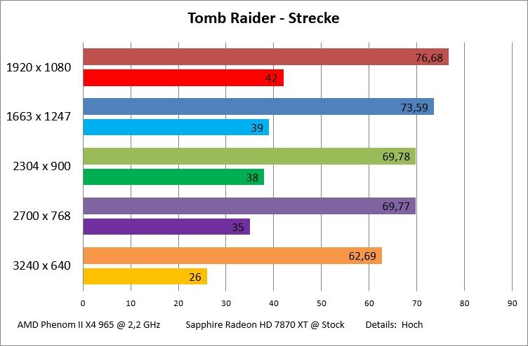 tomb-raider-strecke-jpg.426255