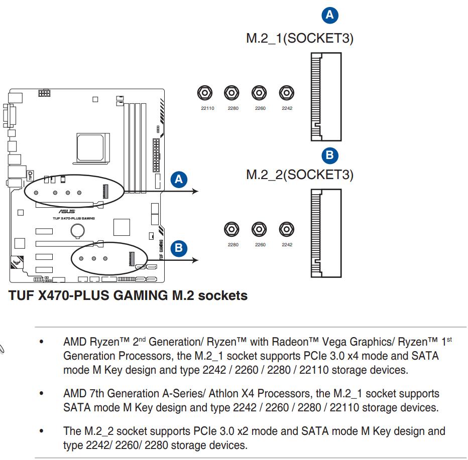 TUF X470 M.2 Sockets.png