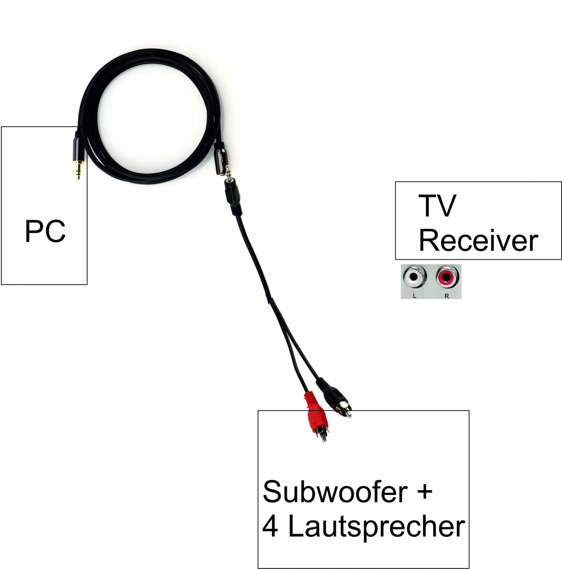 TV + PC an Subwoofer/Lautsprecher anschließen - ComputerBase Forum