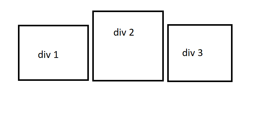 Css 3 Verschieden Hohe Divs Nebeneinander Verrutschen In Der Hohe