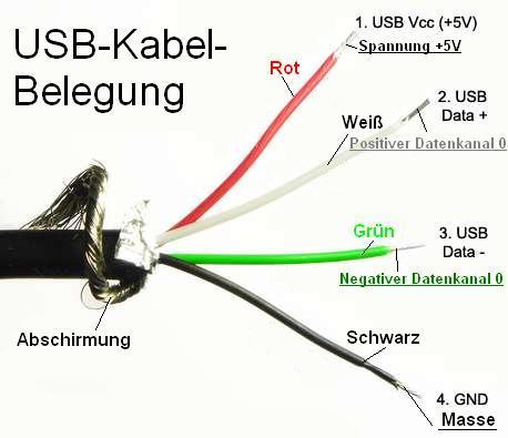 Erfreut Grüne Weiße Und Schwarze Elektrische Drähte Bilder - Der ...