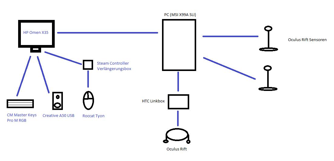 USB Verbindung.png