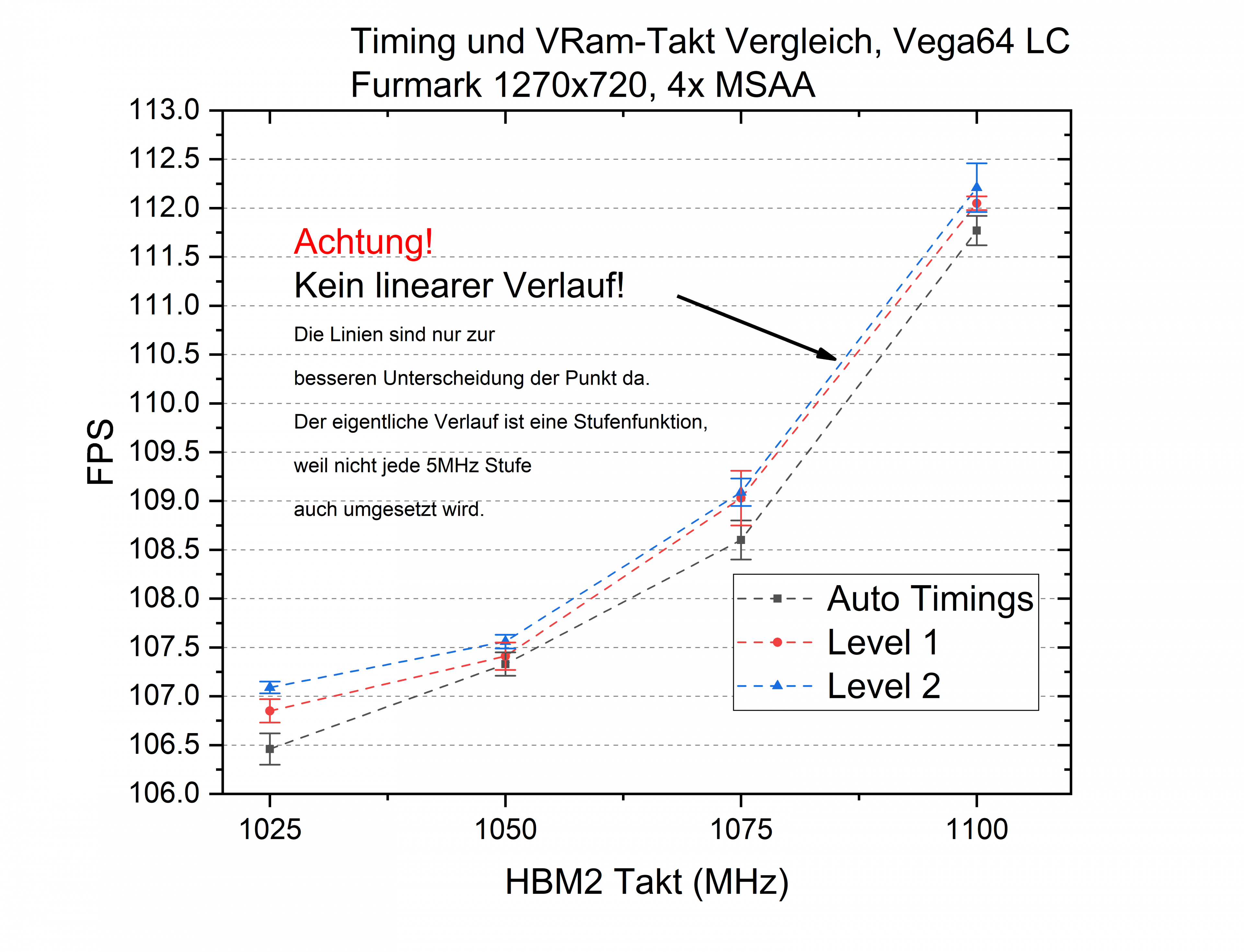 Vega timings.png