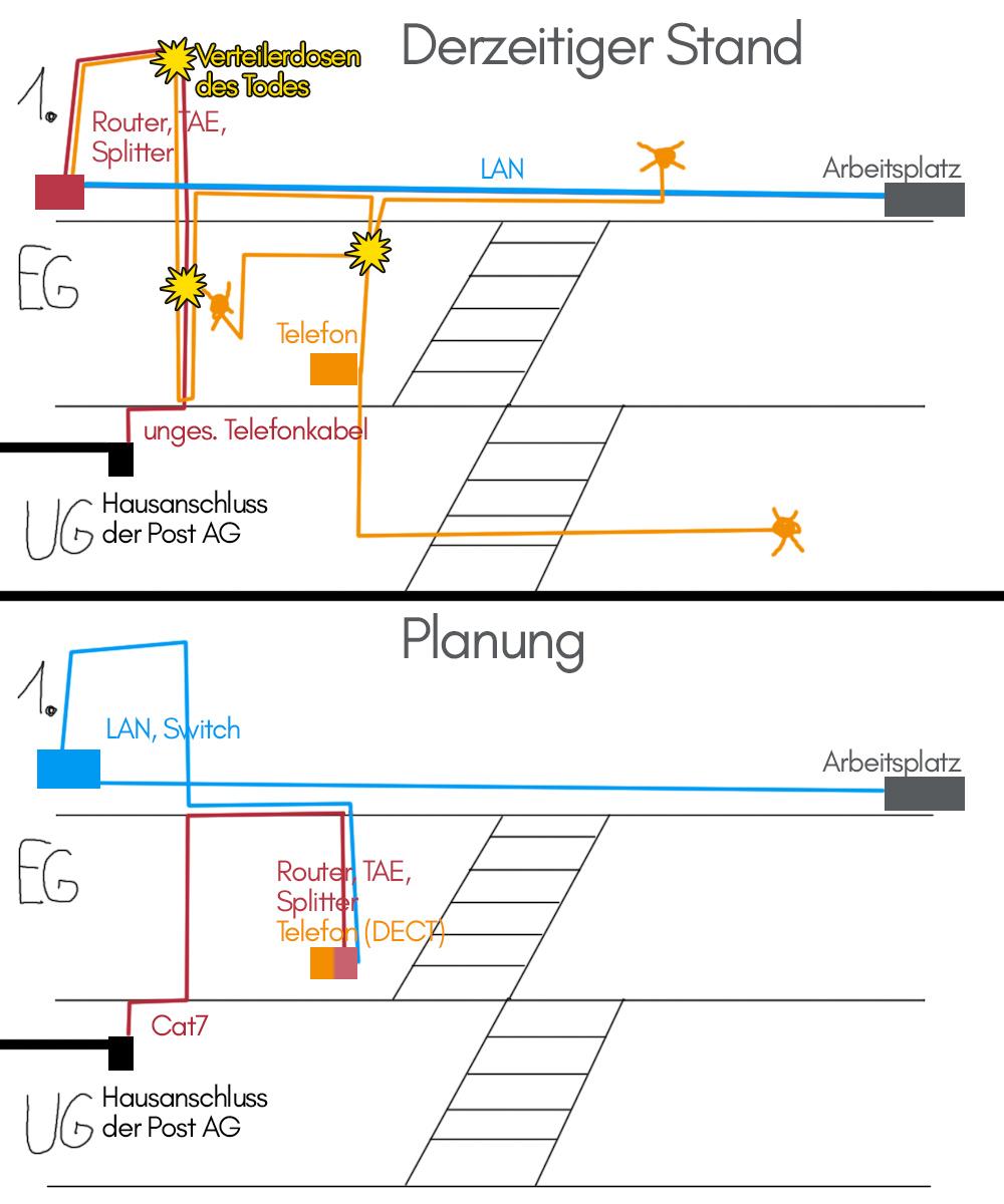 Hausverkabelung modernisieren - Telefon / DSL über Cat7 Kabel ...