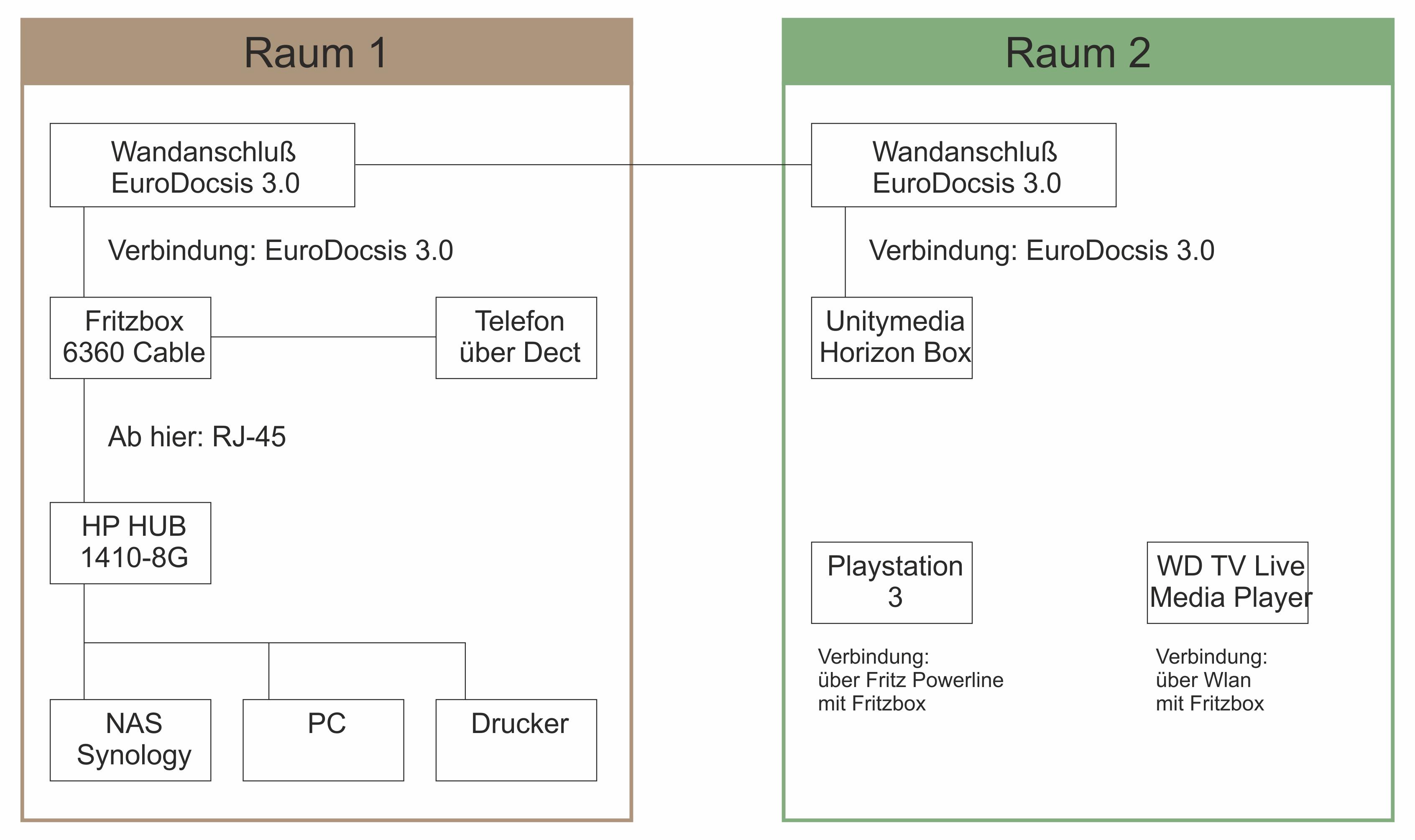 Netzwerk einrichten mit EuroDocsis 3.0 Hausverkabelung ...