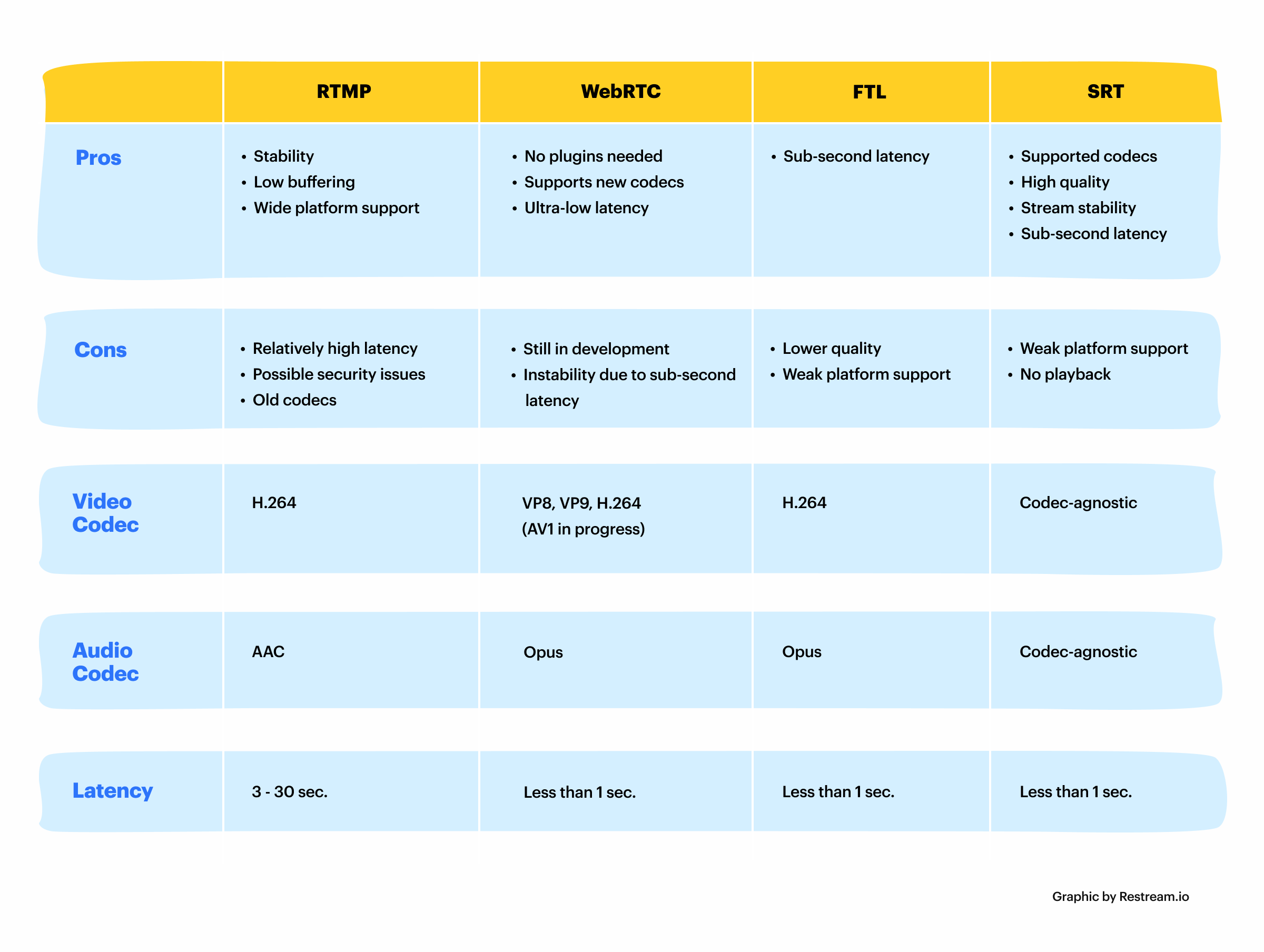 video-streaming-protocols-comparison.png