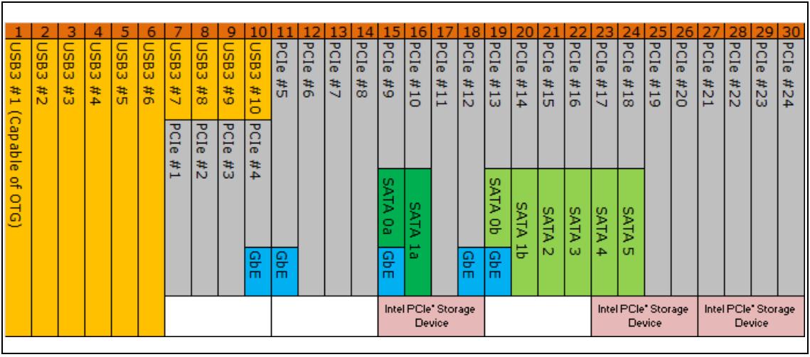 Z270-Z370-X399_HSIO_Flexibility.png