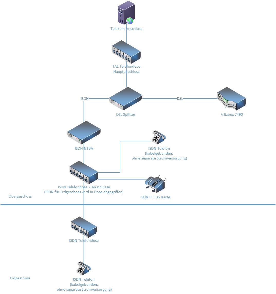 Umstieg von ISDN auf VOIP - 2 Stockwerke, Welche Dose? Wie ...