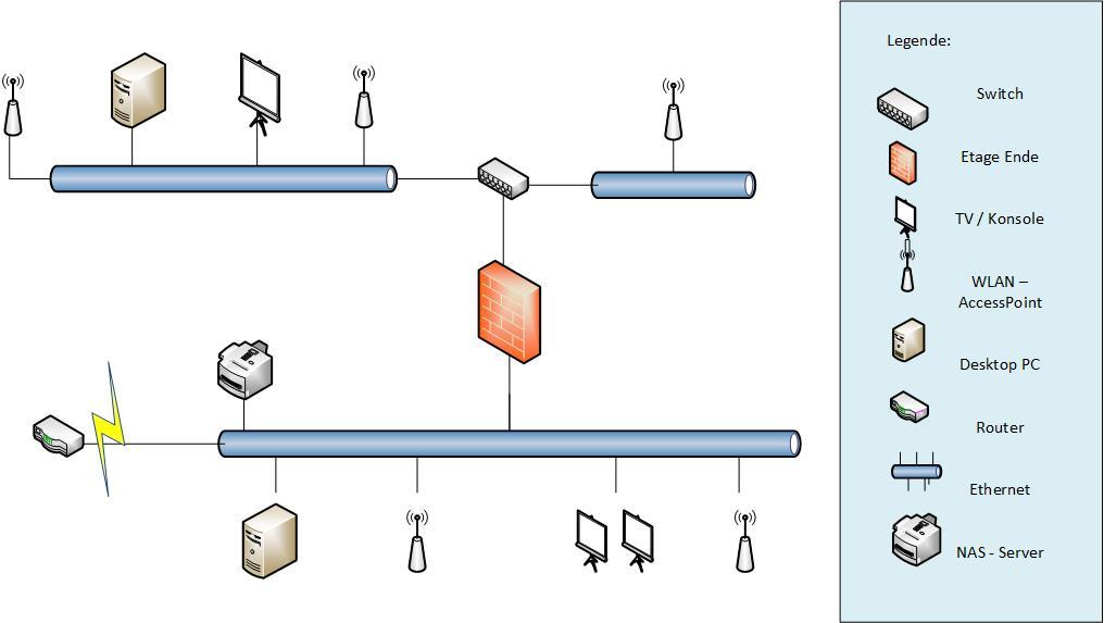 Wunderbar Netzwerkdiagramm Des Drahtlosen Routers Galerie ...