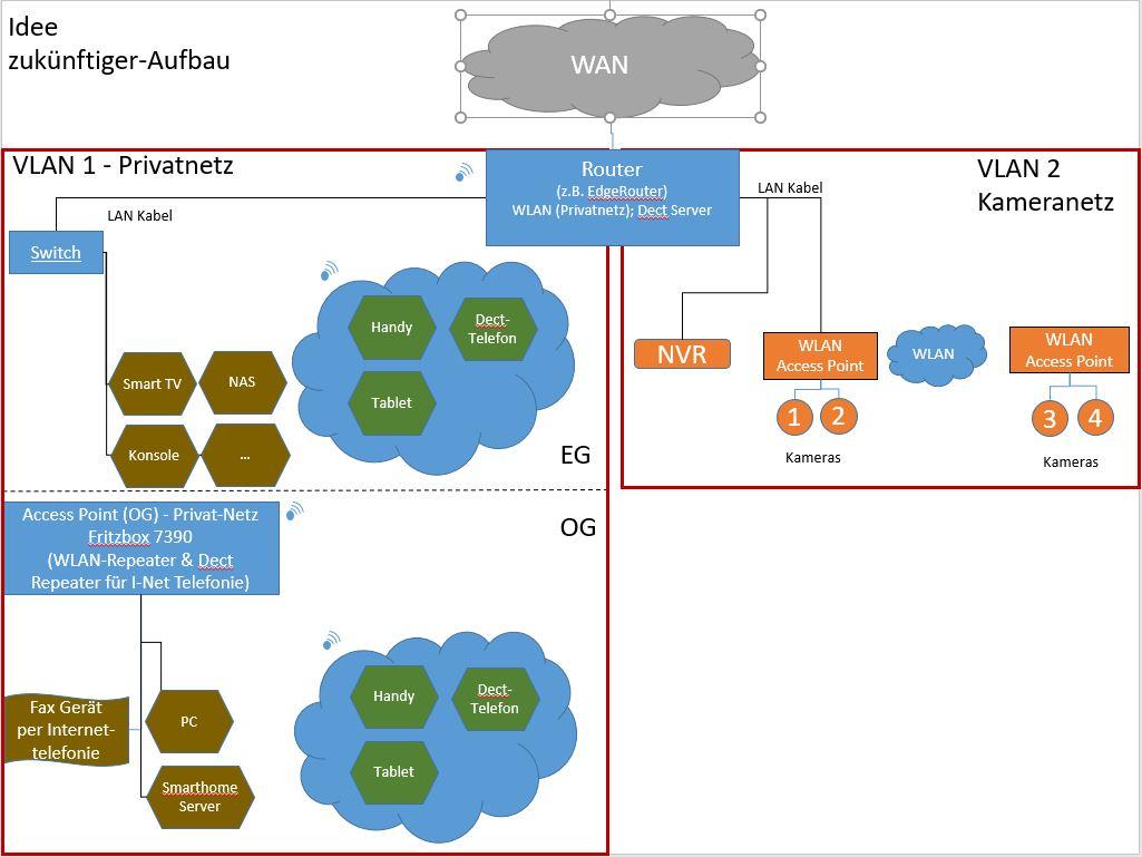 Klicke auf die Grafik für eine größere Ansicht  Name:Zukunft_v03_VLAN.JPG Hits:11 Größe:93,3 KB ID:655326